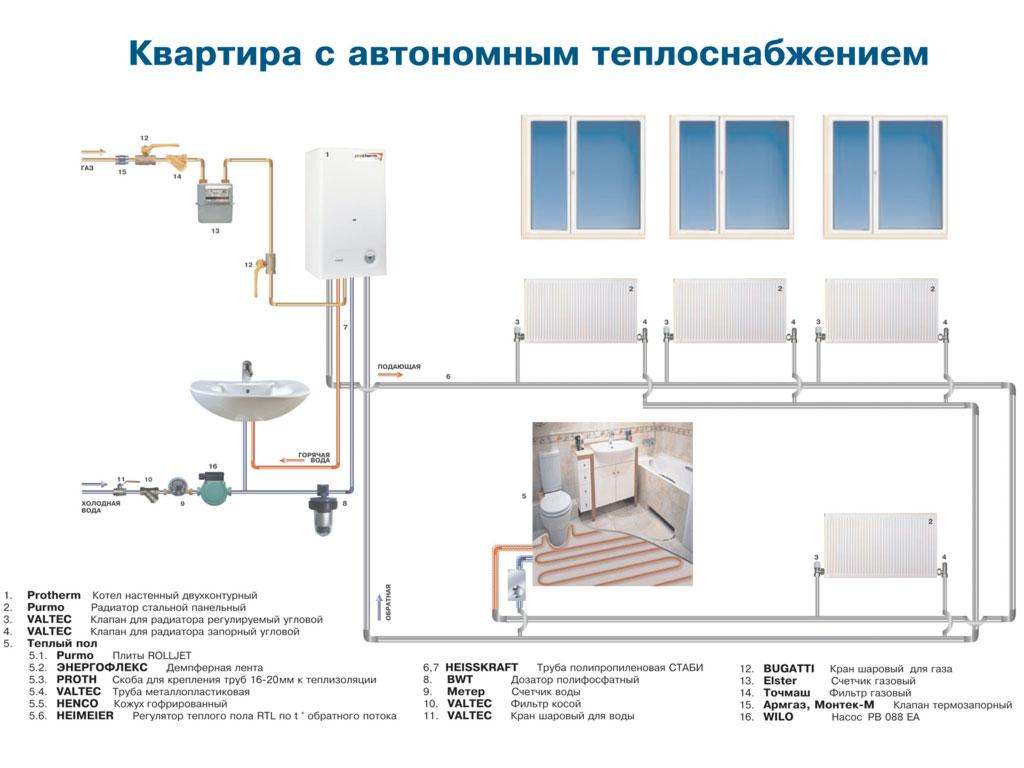 Схемы отопления и